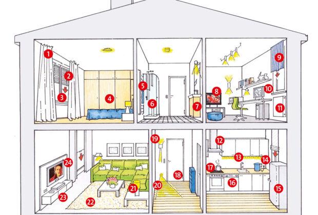 Spartipps für Ihren Haushalt  Zuhausewohnen